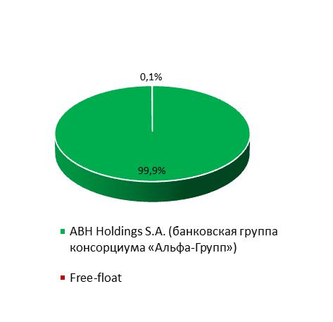Структура акциоенеров Укрсоцбанка