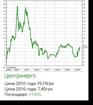 Торговля на украинской бирже акций торговые сигналы форекс направление торговли