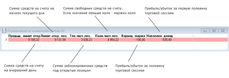 Квик - Таблица Ограничения по клиентским счетам