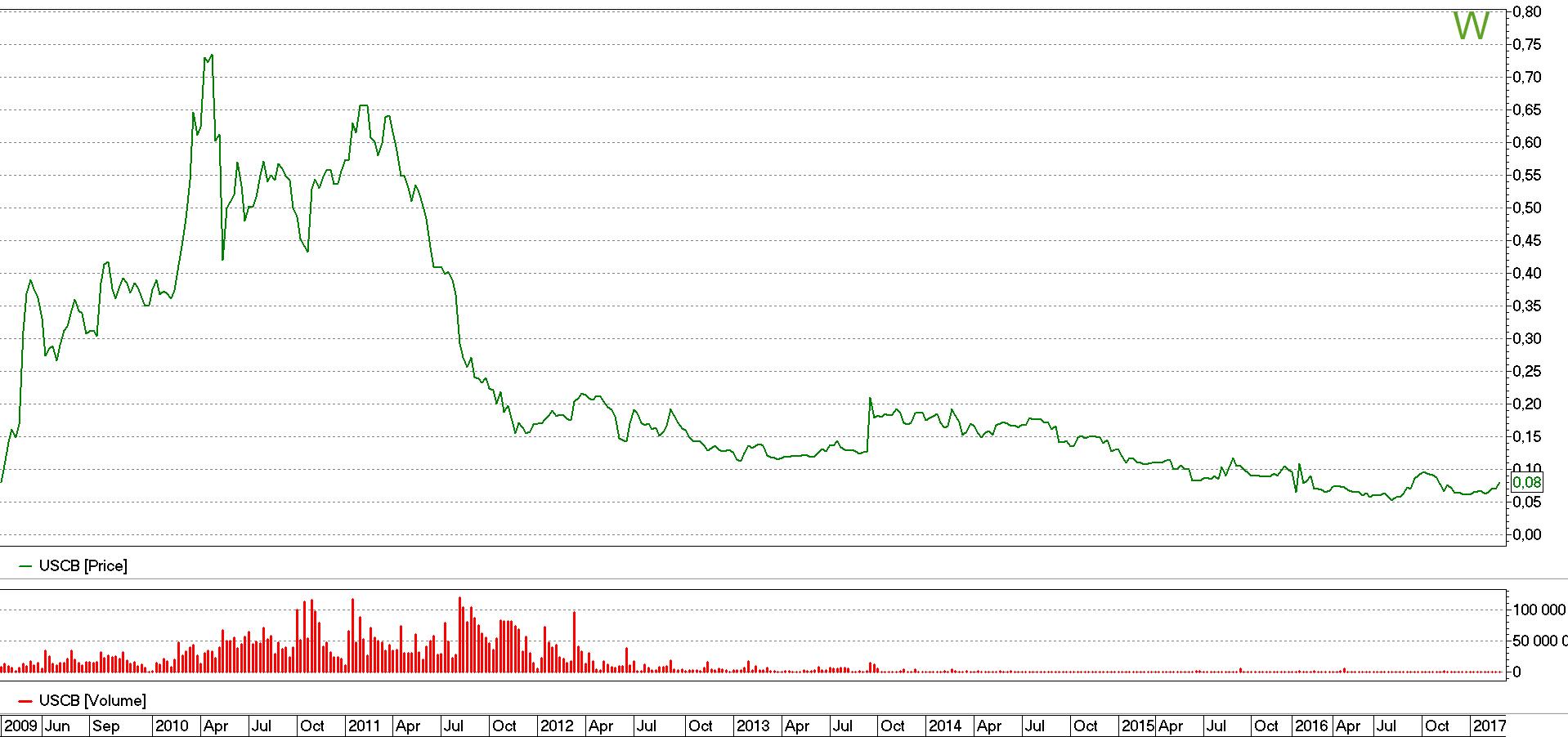 Вартість акцій Укрсоц банк