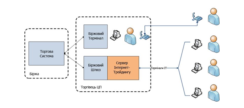 Схема Інтернет-трейдингу