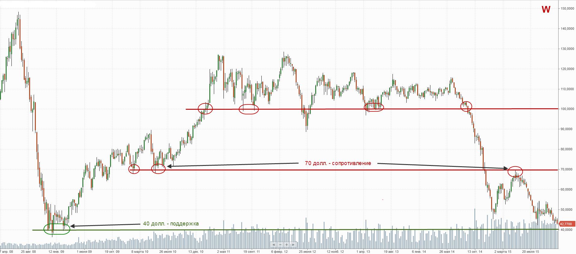 недельный график нефти