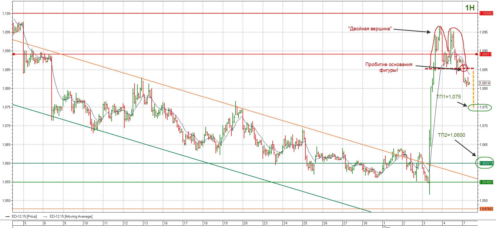динамика евро-доллара