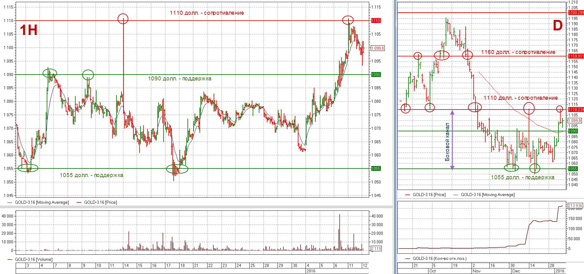 график цені золота