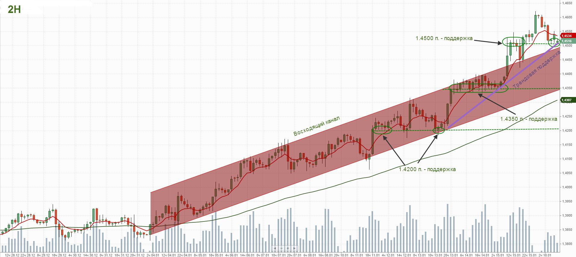 USD-Cad