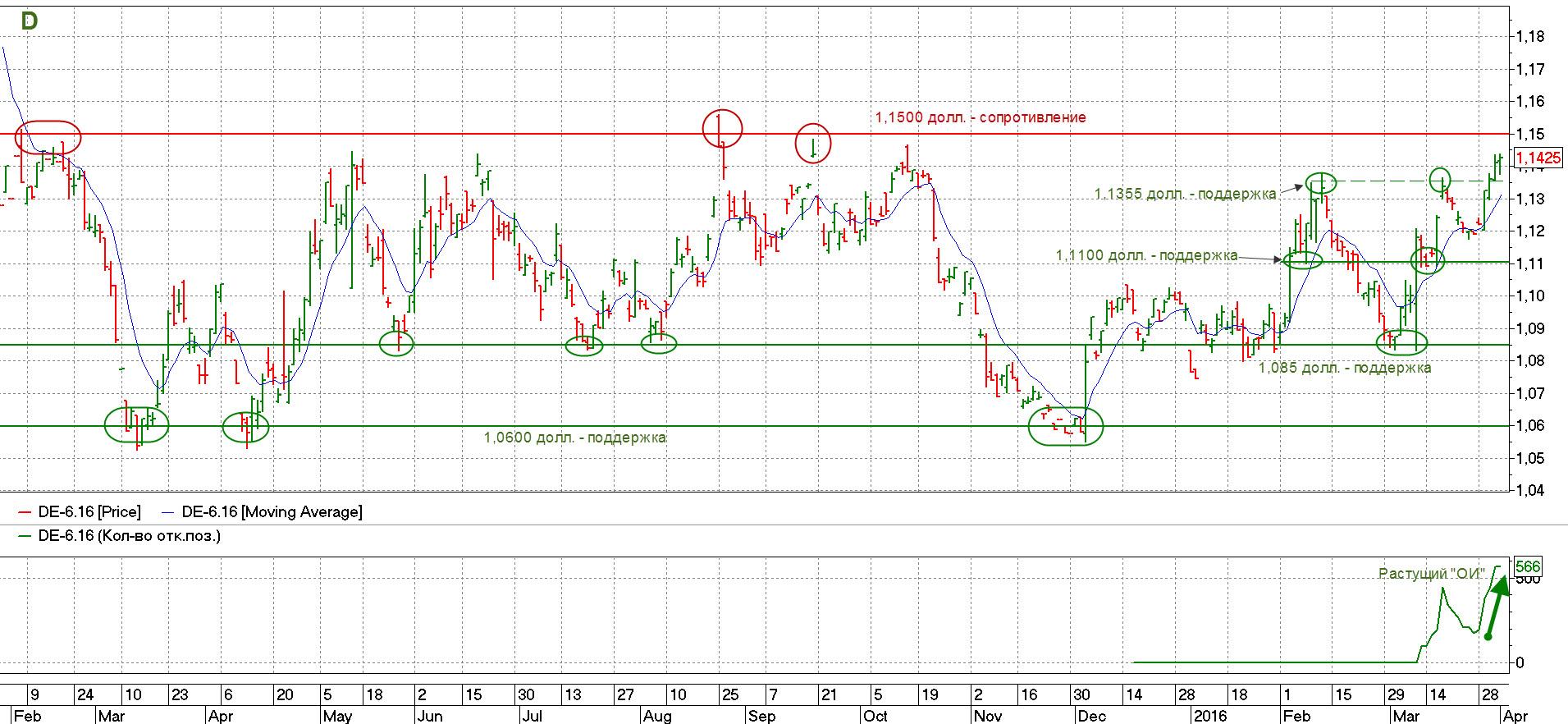 Фьючерс на евро-доллар