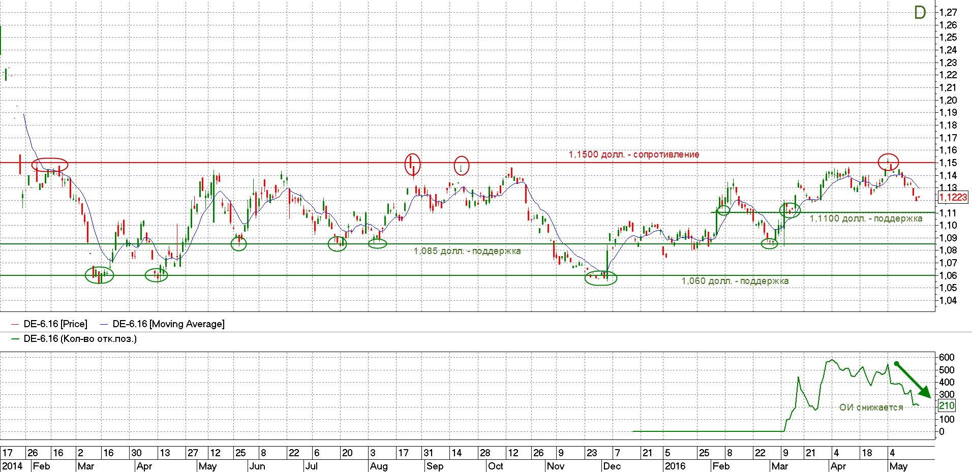 фьючерс евро-доллар