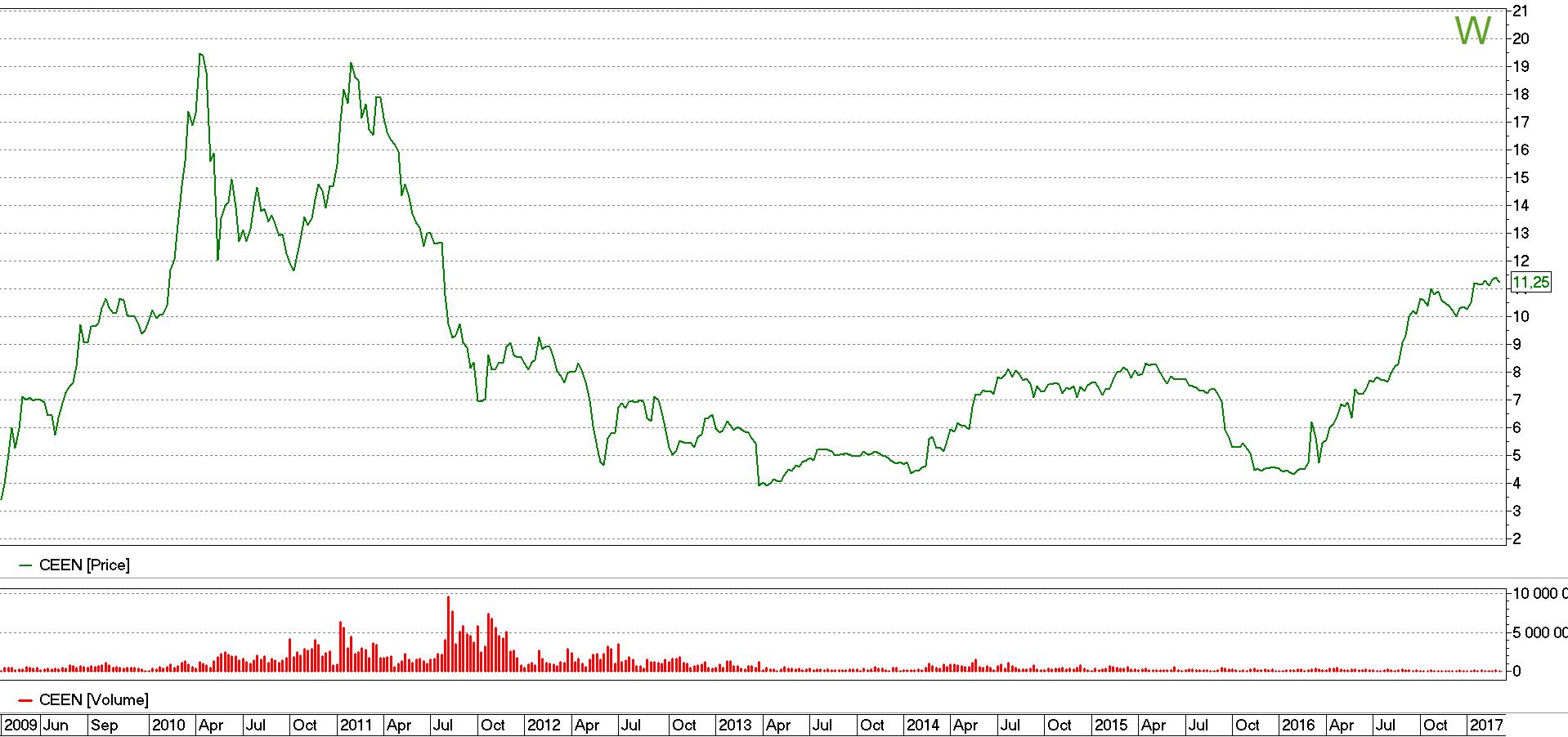 Стоимость акций Центрэнерго