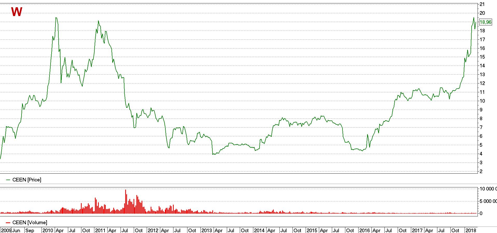 Акции Центрэнерго