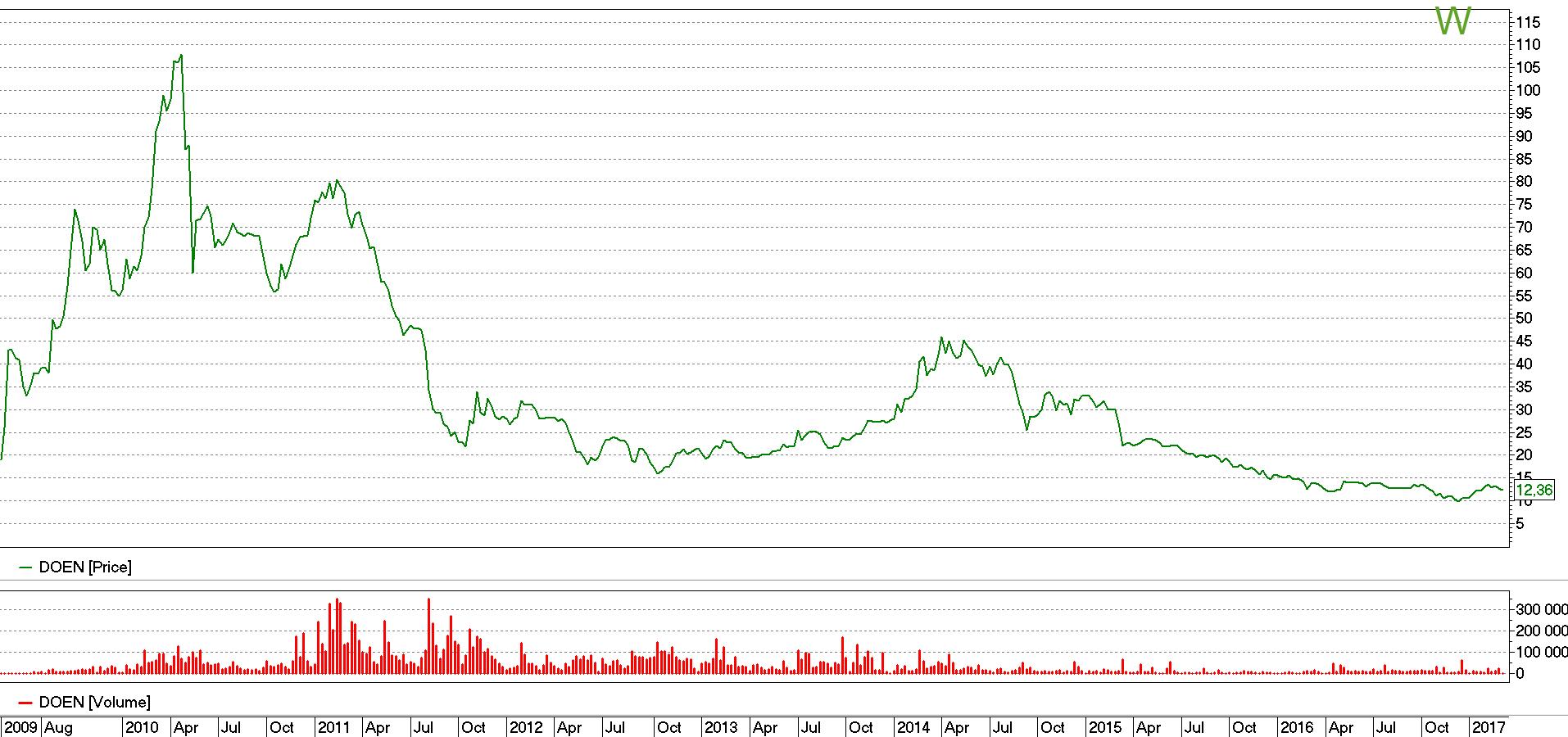 Стоимость акций Донбассэнерго