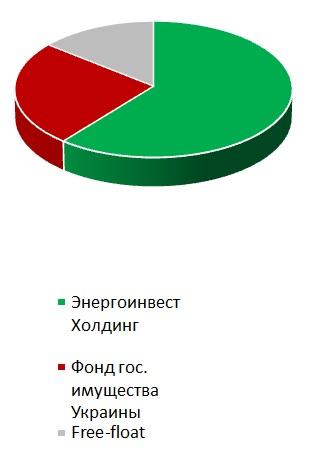 Донбасэнерго акционеры