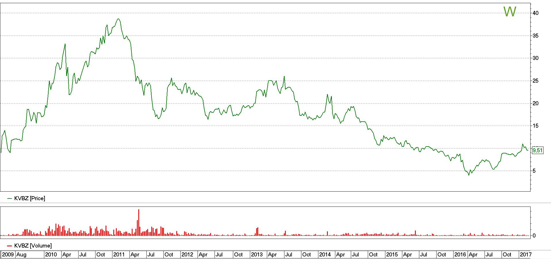 Стоимость акций КВБЗ