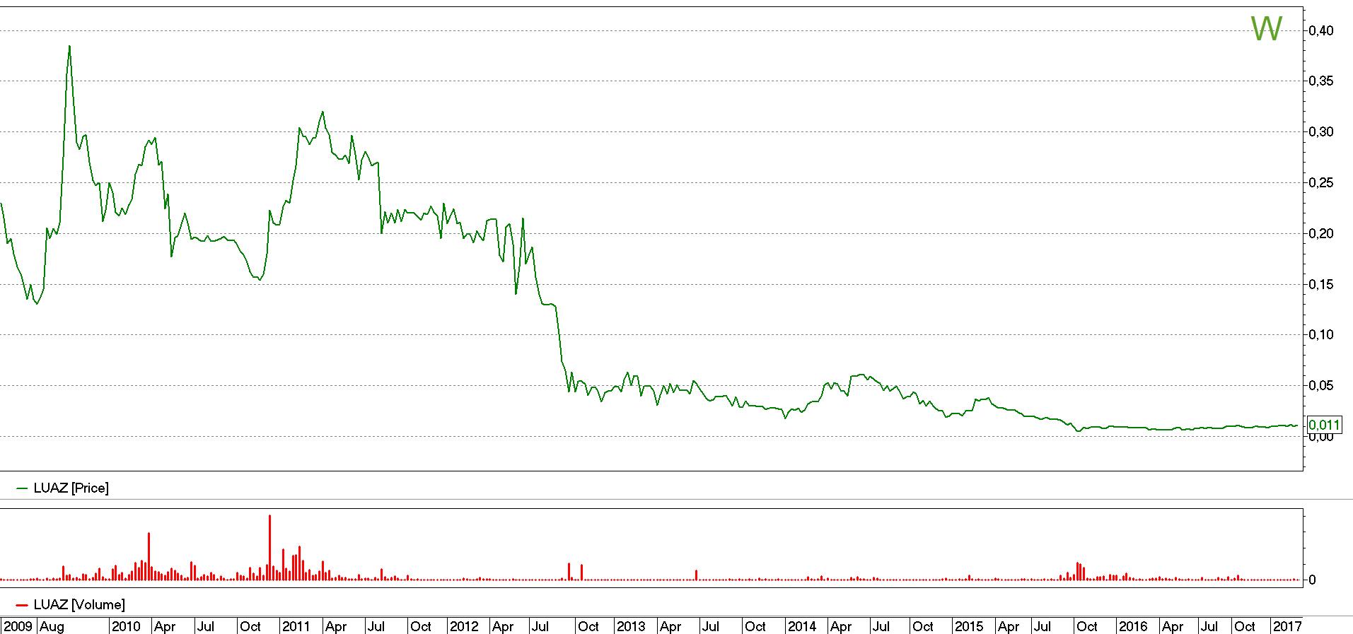 График котировок акций ЛуАЗ