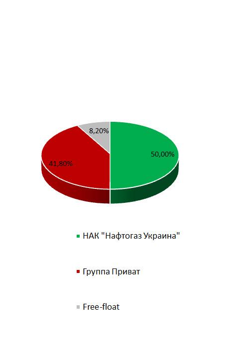 Продам акции укрнафта индекс ртс россии