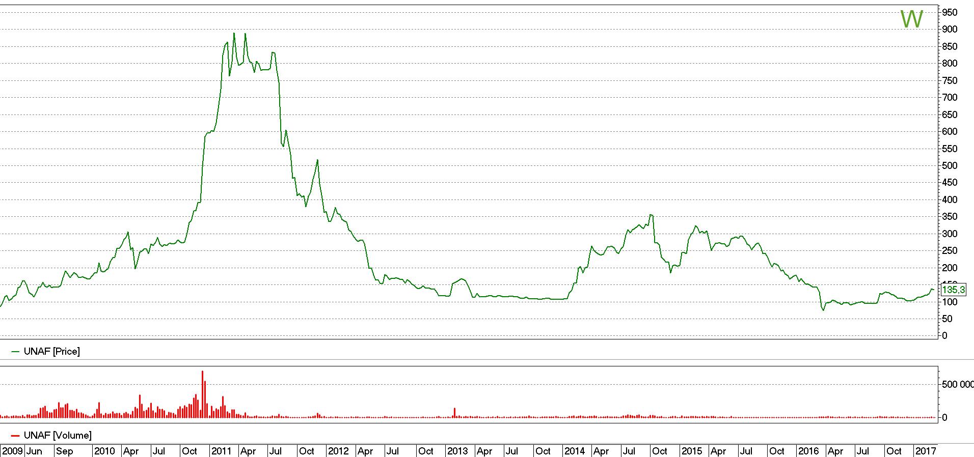 Стоимость акций Укрнафта
