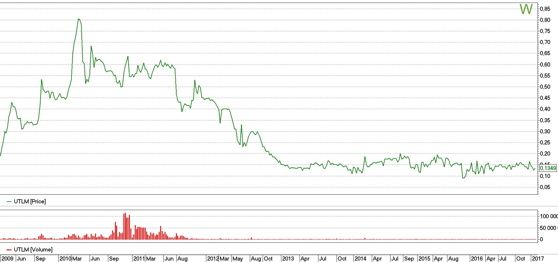 Стоимость акций Укртелеком