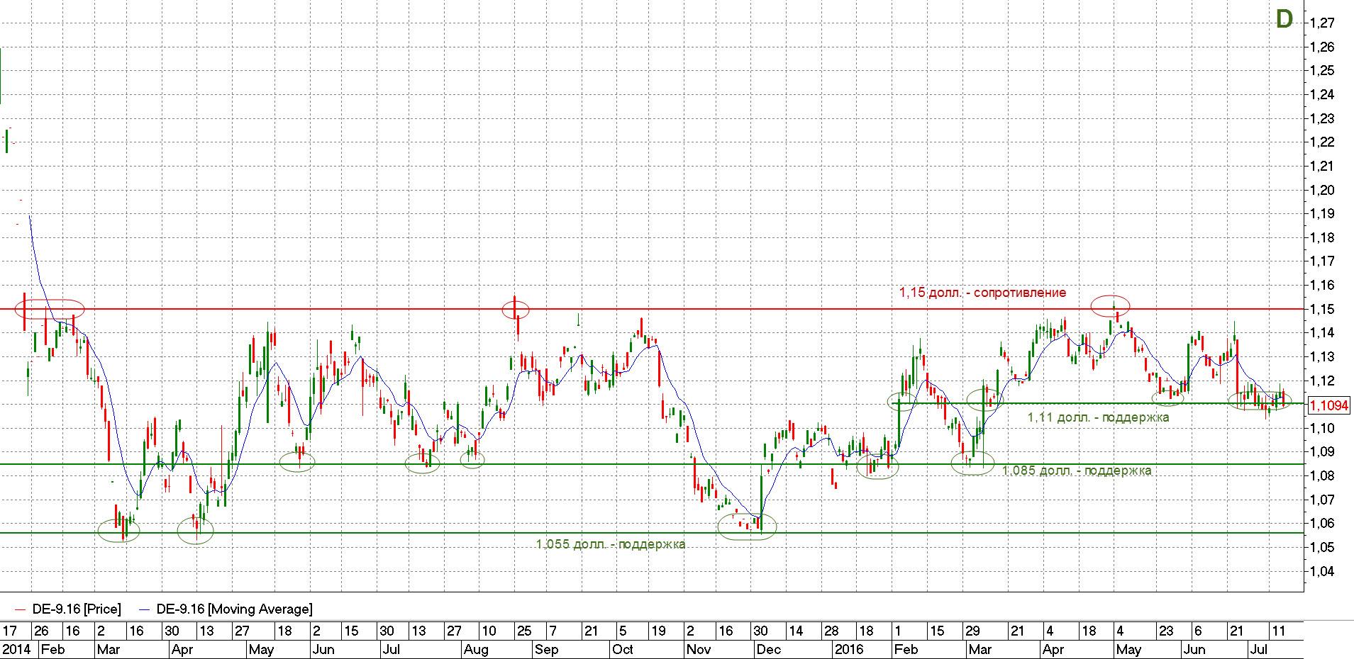 Евро-доллар график цены