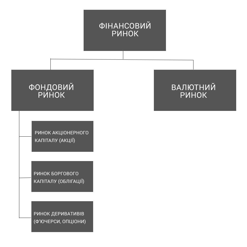 Структура фінансового ринку схема