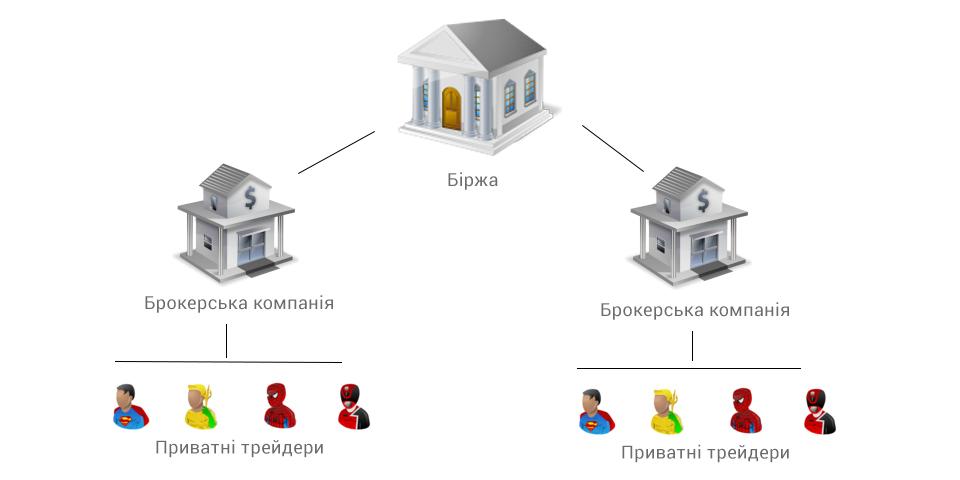 схема організації фондового ринку