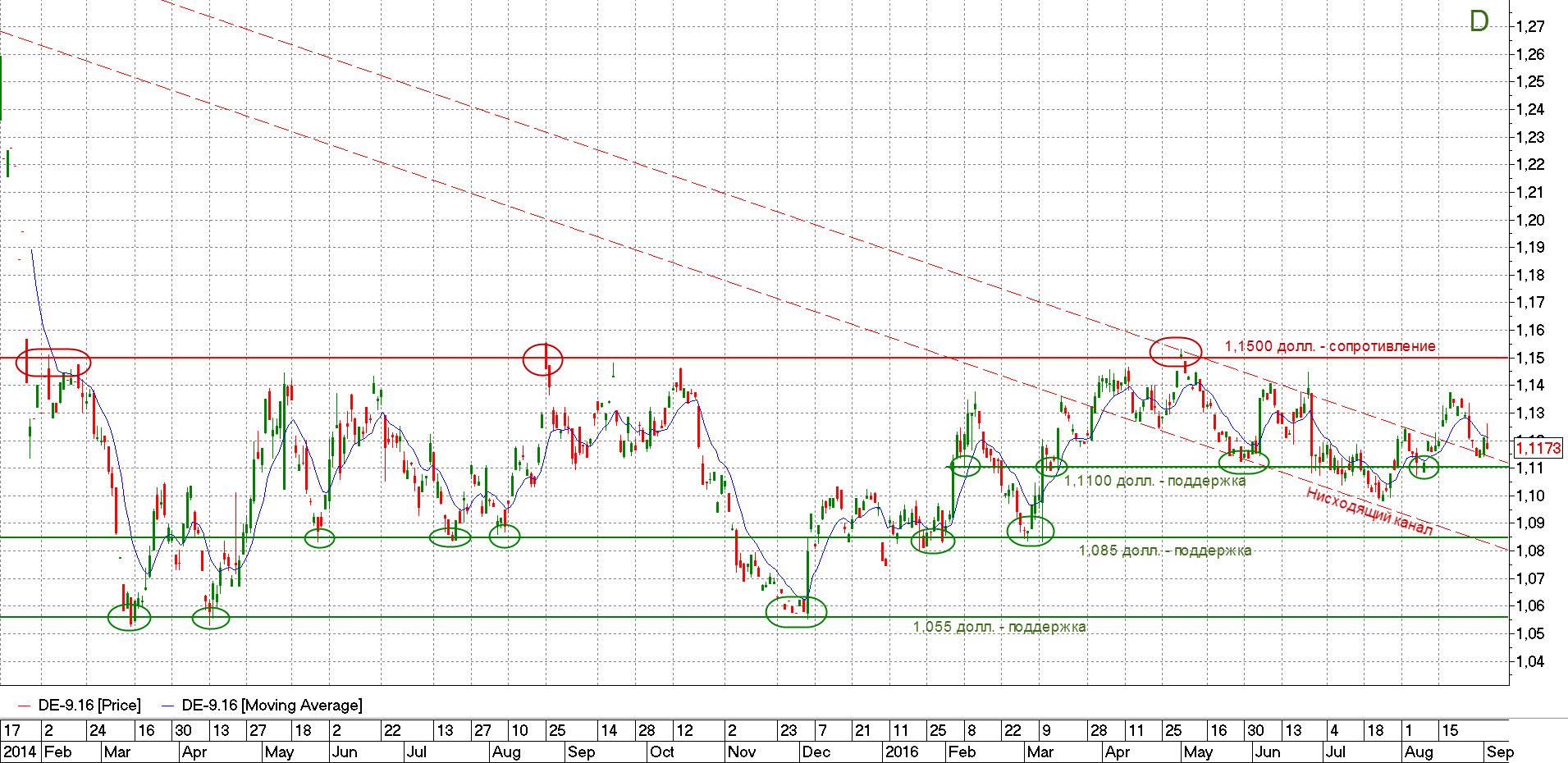 Котировки евро-доллара