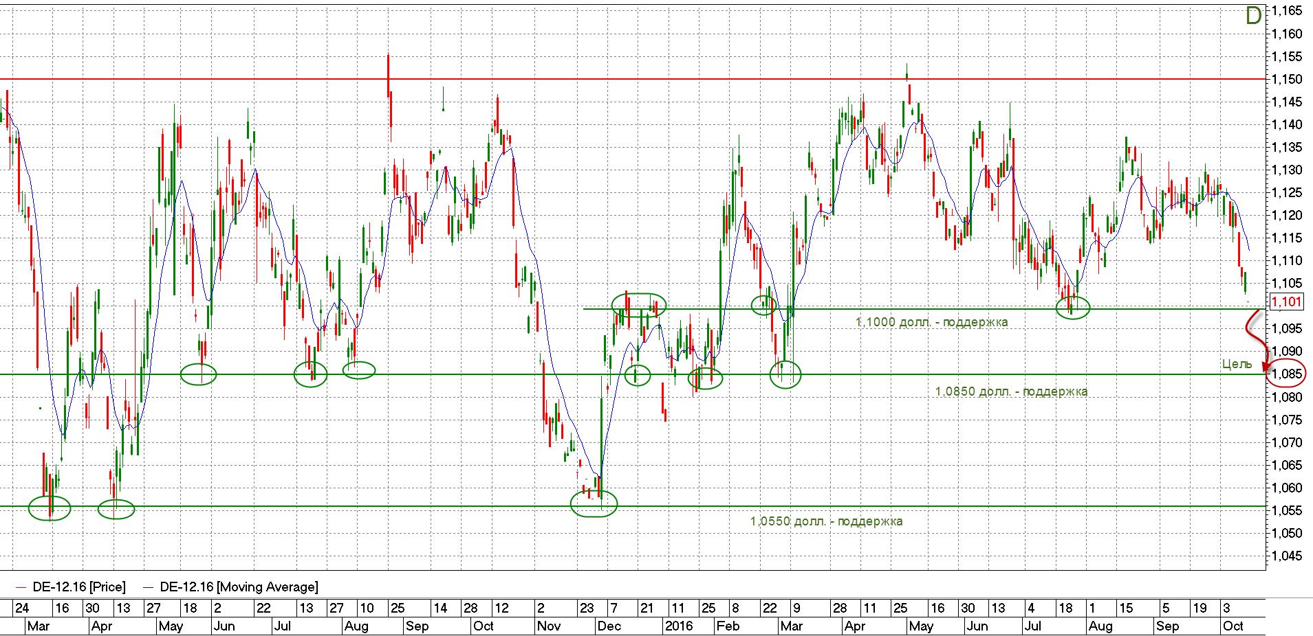 EUR/USD - график фьючерса