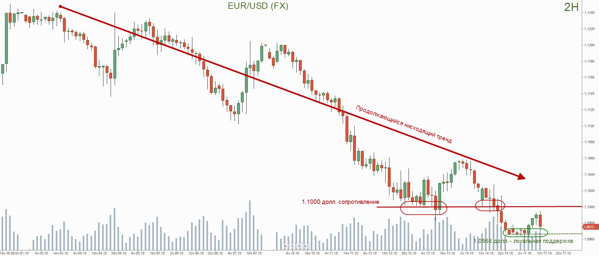 Евро/долл. график форекс