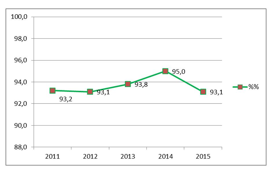 Удельный вес экспорта в выручке