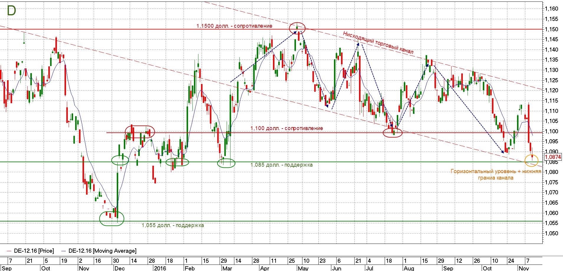 График динамики пары евро-доллар