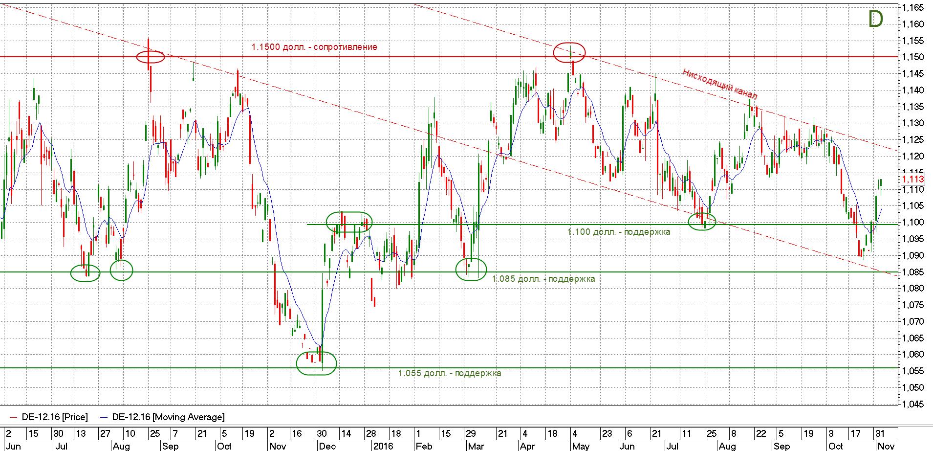 График евро-доллара