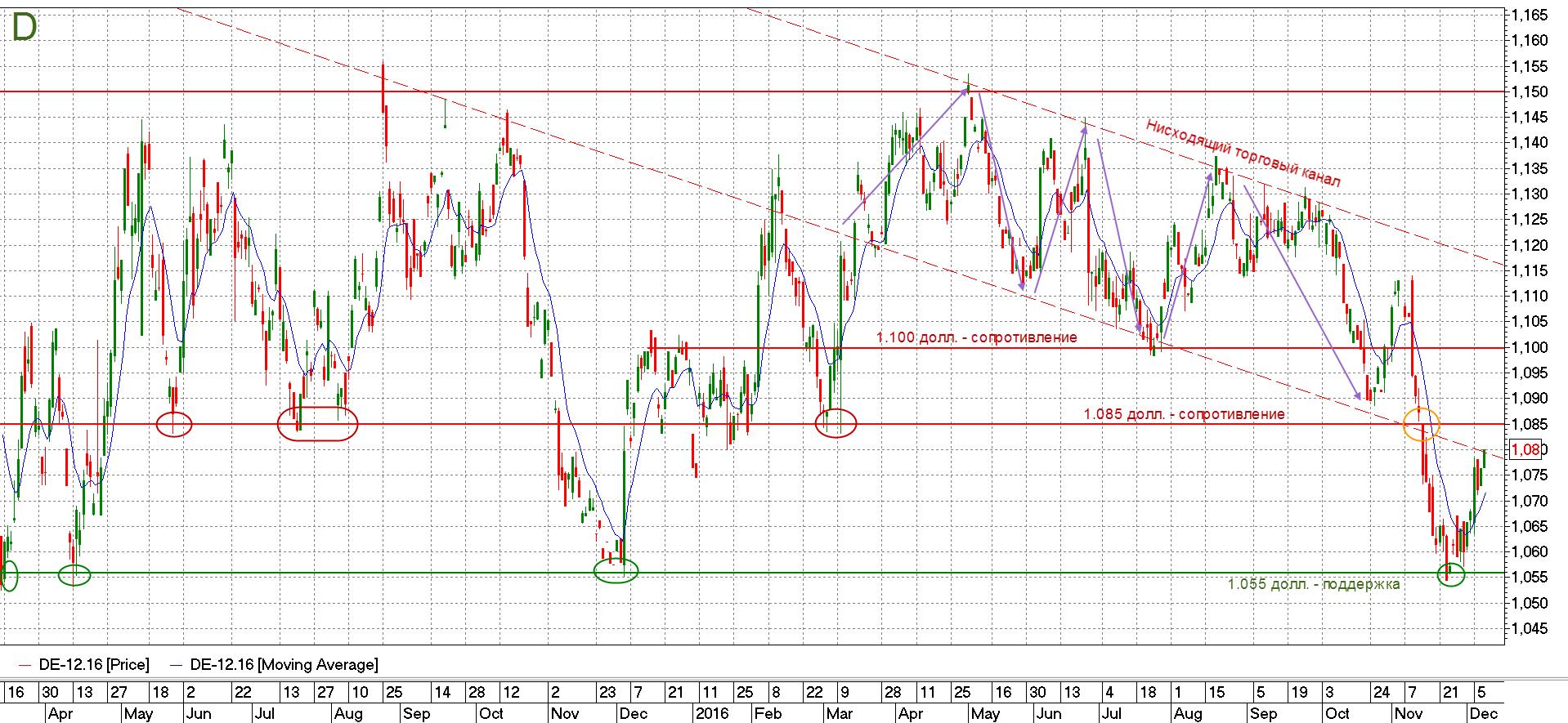 График котировок евро/долл