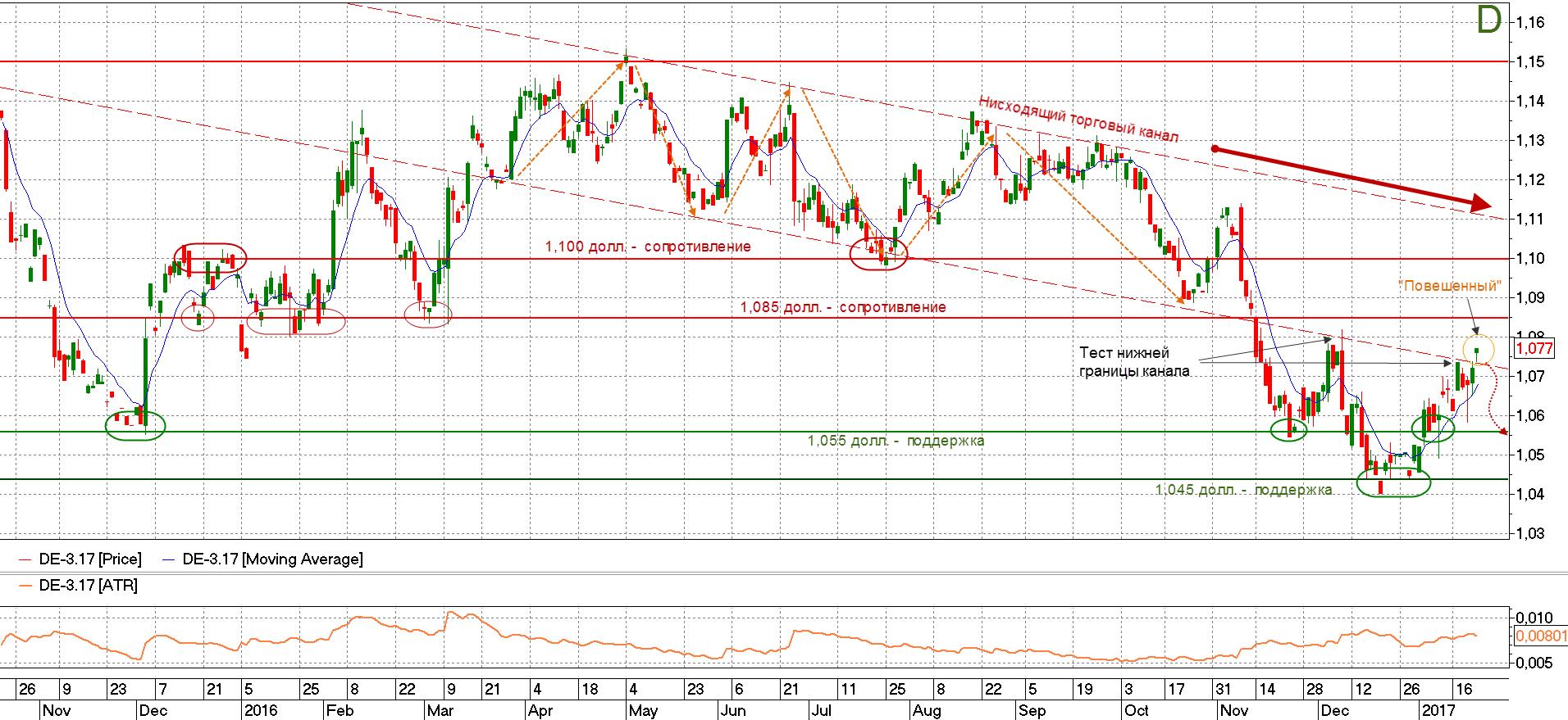 График котировок  евро-доллар