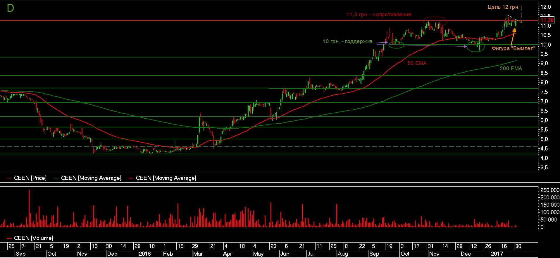 Цена акций Центрэнерго
