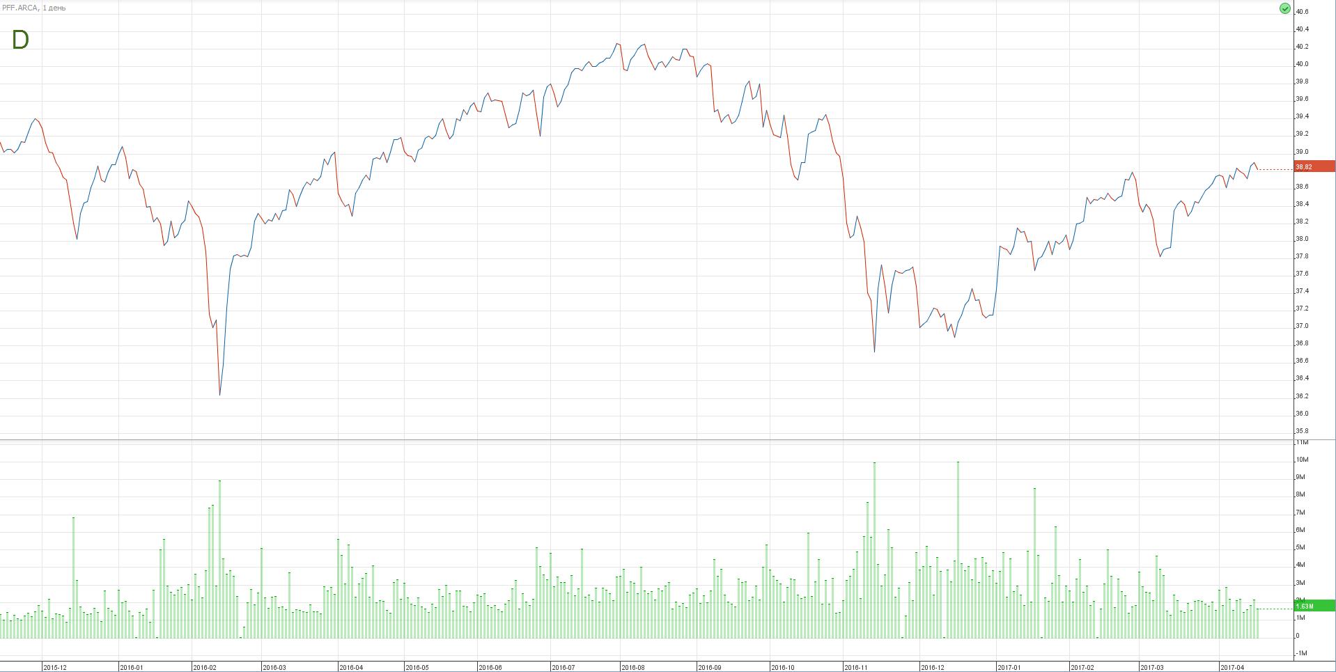 акции дивидендных ETF