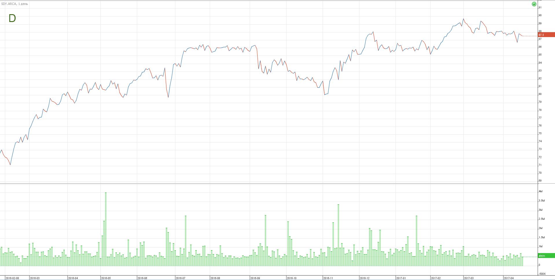 акции SPDR S&P Dividend ETF