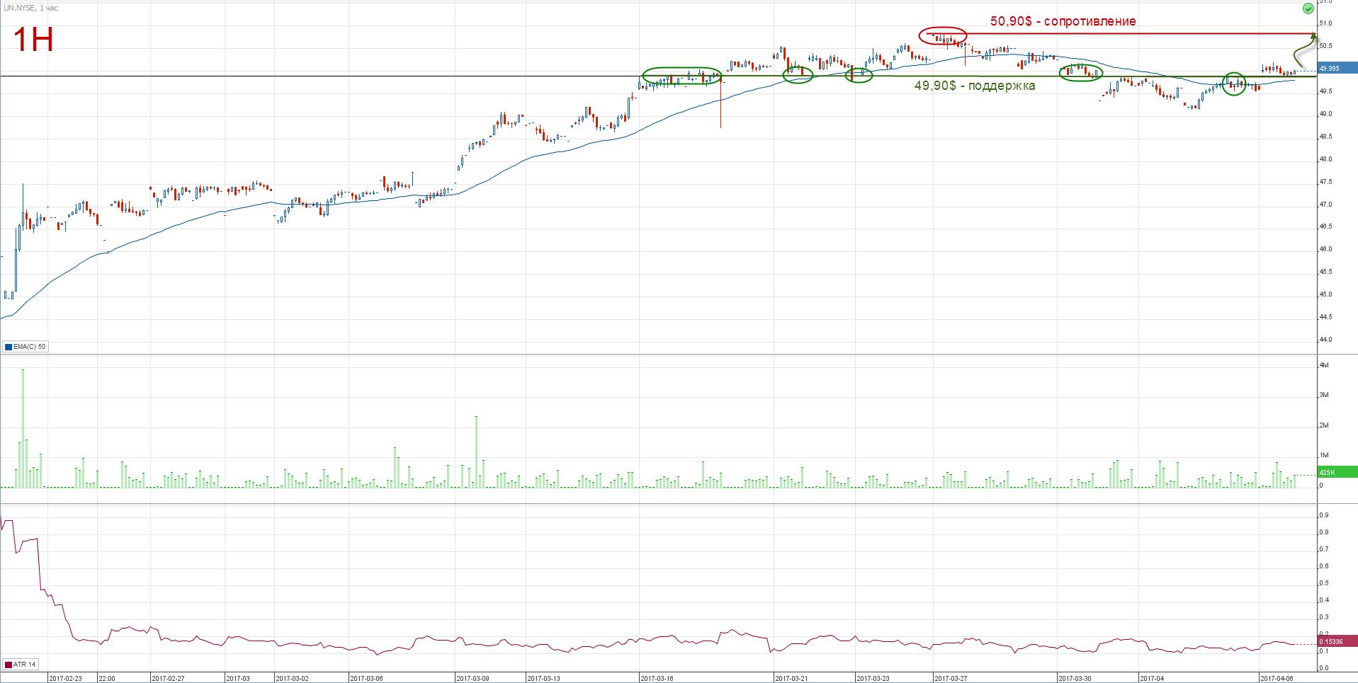 График стоимости акций Unilever