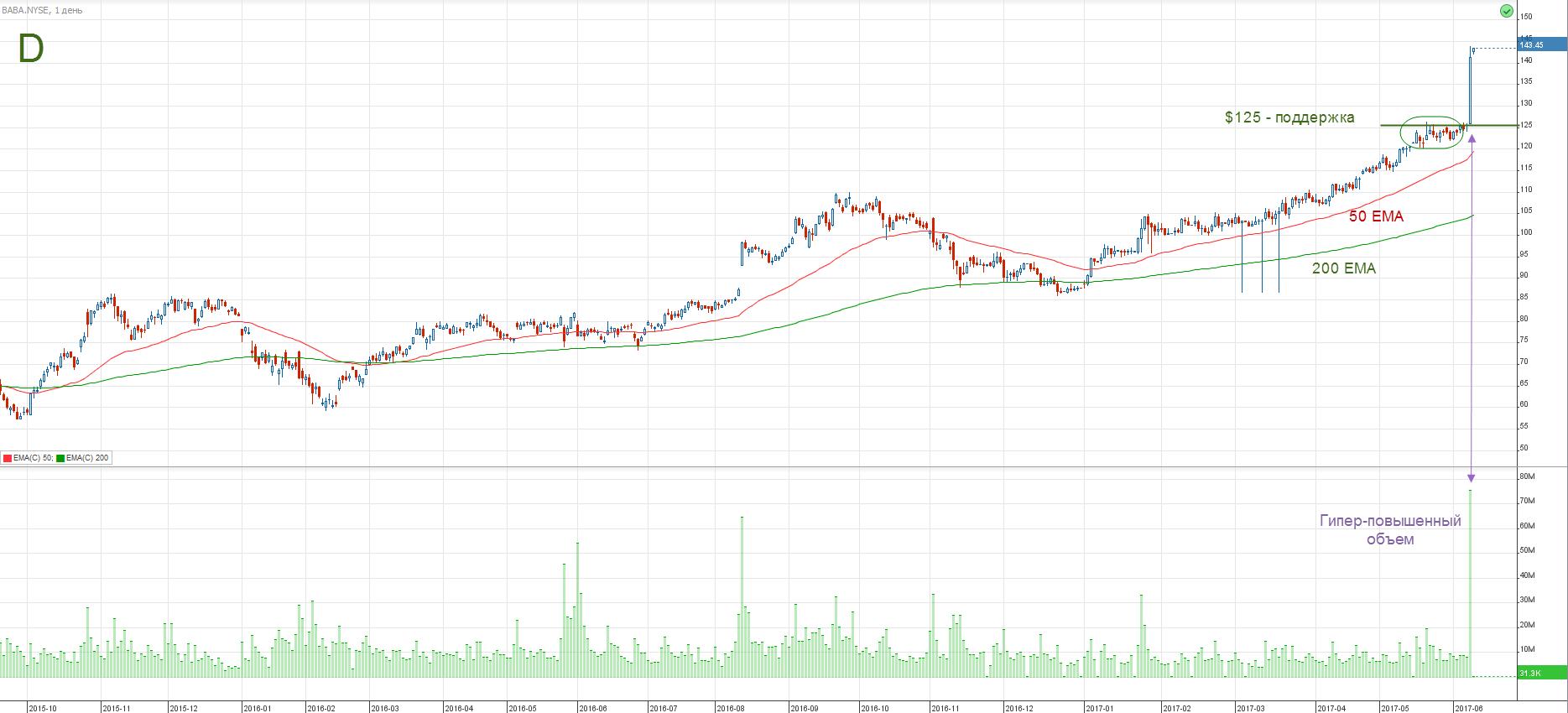 График котировок акций Alibaba