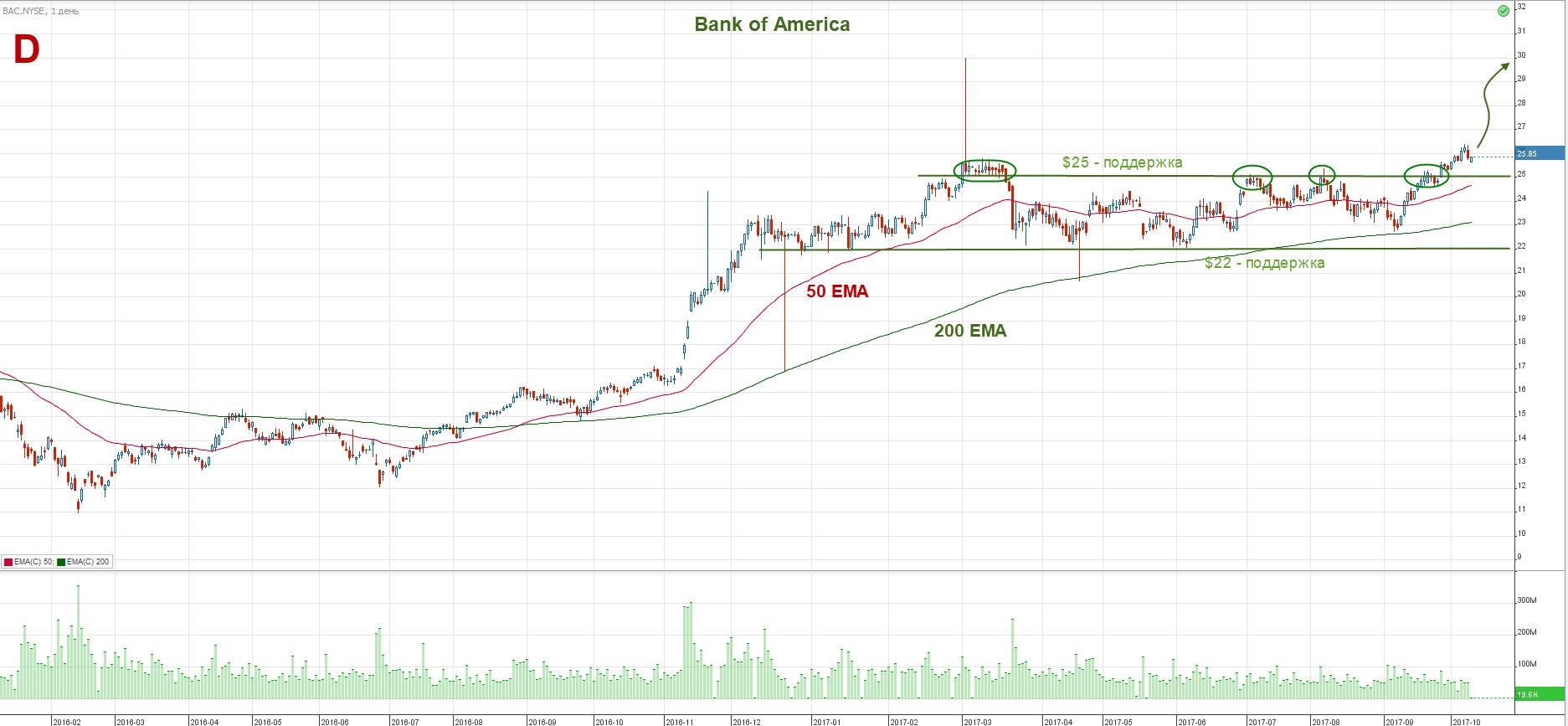 NYSE Bank of America акции