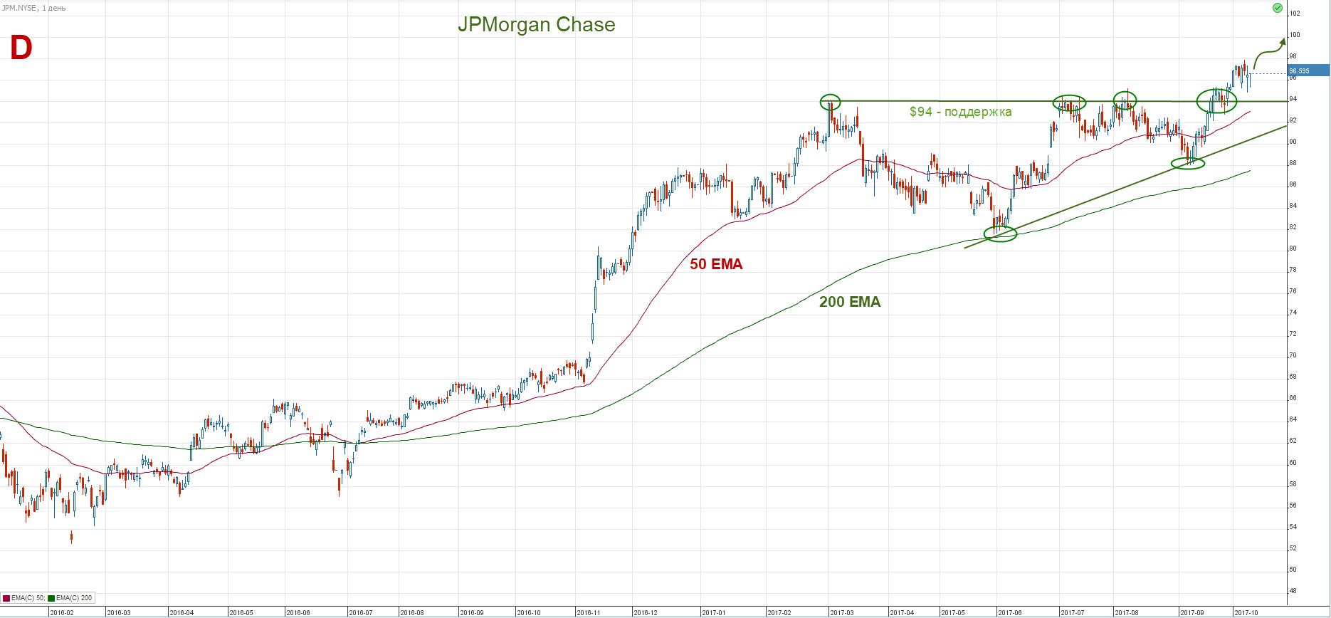 NYSE JPMorgan акции